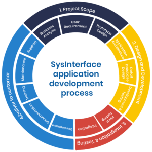 System Interface Application Development process | Services